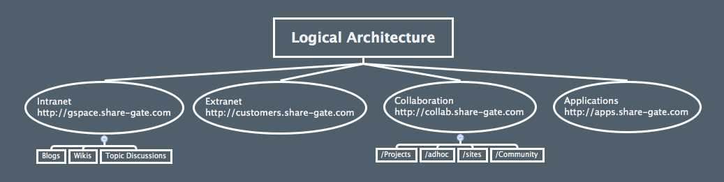 Build a Logical Architecture for a SharePoint Governance Plan