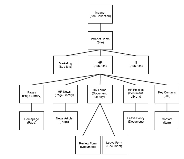 Building A Sharepoint Information Architecture Sharegate