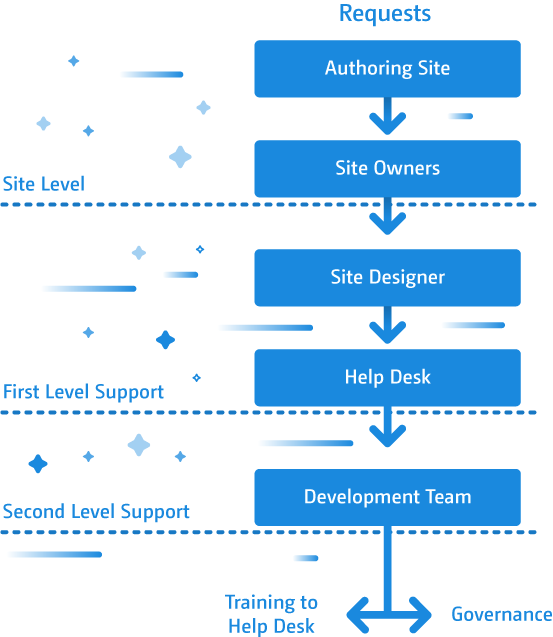 SharePoint 2013 Support Model