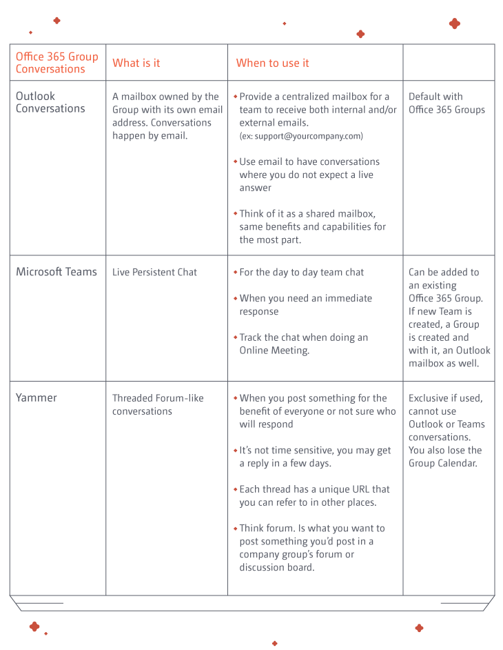Office 365 Groups - What You Get and How tu Use Them