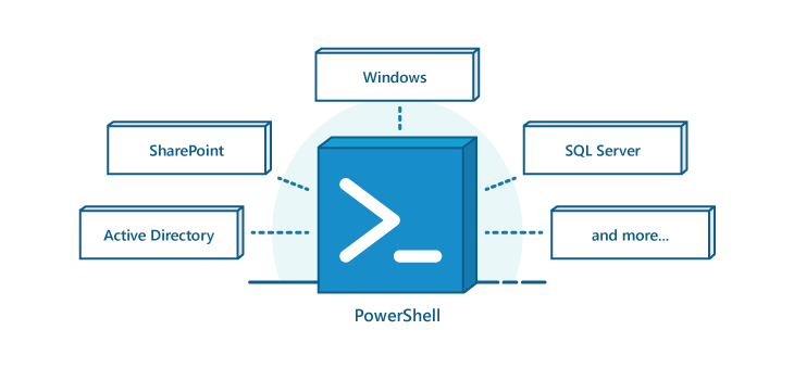 PowerShell is a common feature in other Microsoft platforms such as Windows, Active Directory, Exchange, SQL Server, and SharePoint.