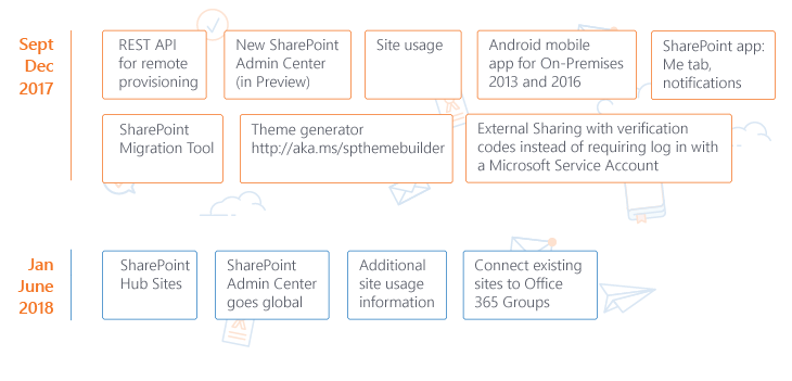 SharePoint roadmap for administrators