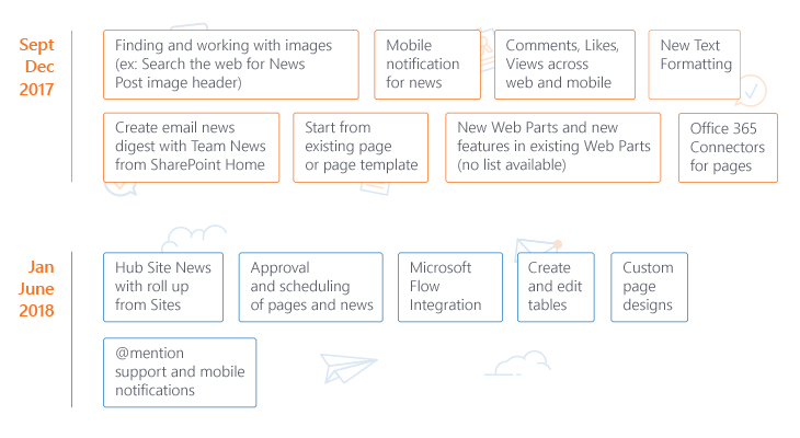 SharePoint roadmap for page author