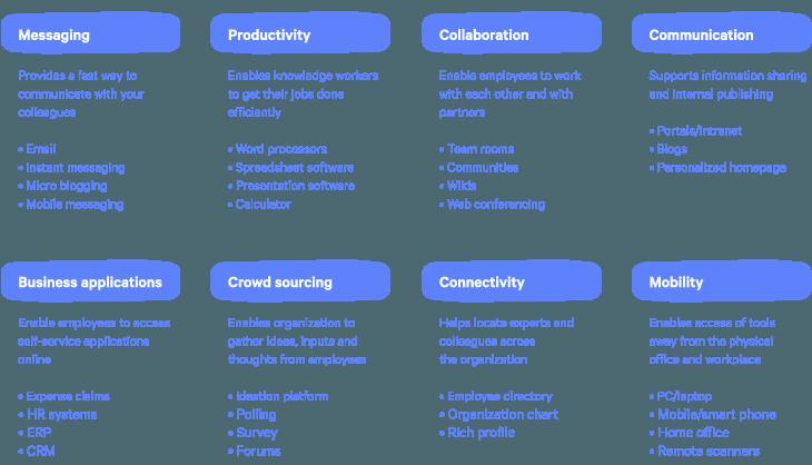 deloitte workplace technology categories