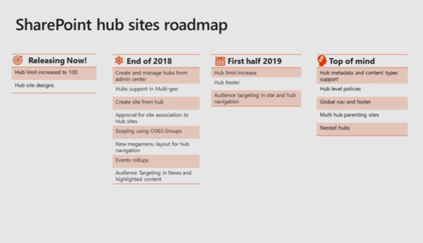 SharePoint hub sites roadmap from Microsoft Ignite 2018