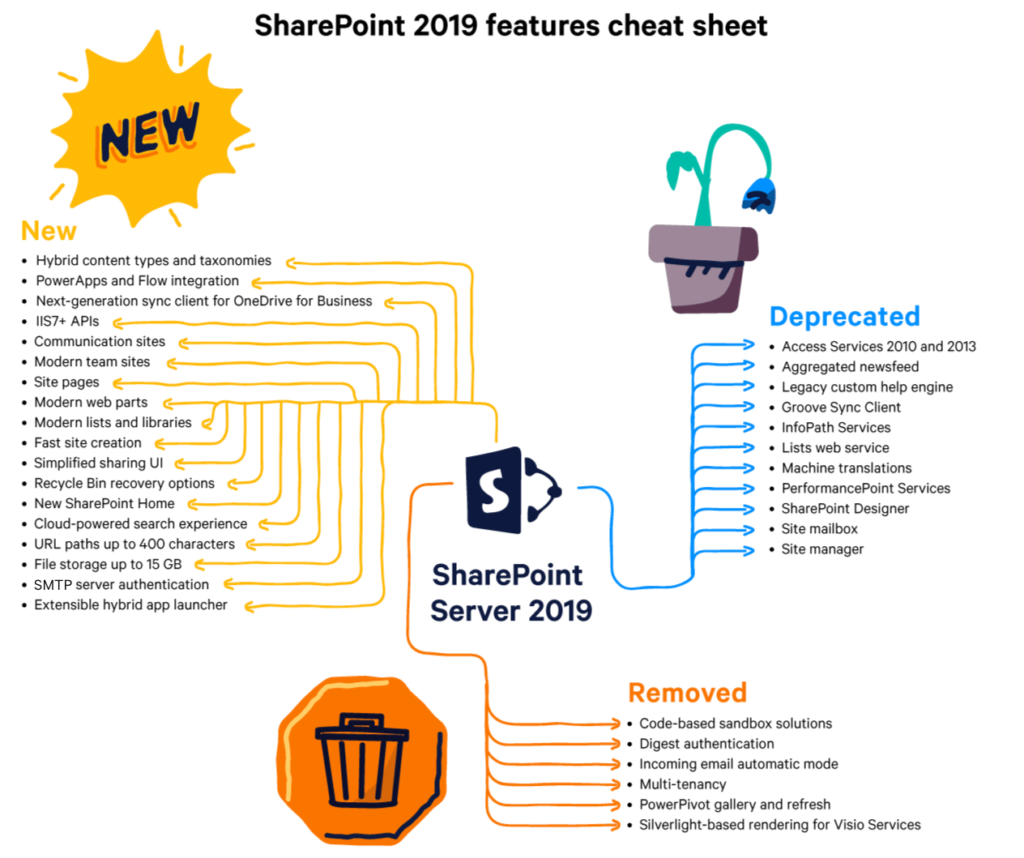 SharePoint Server 2019 features cheatsheet