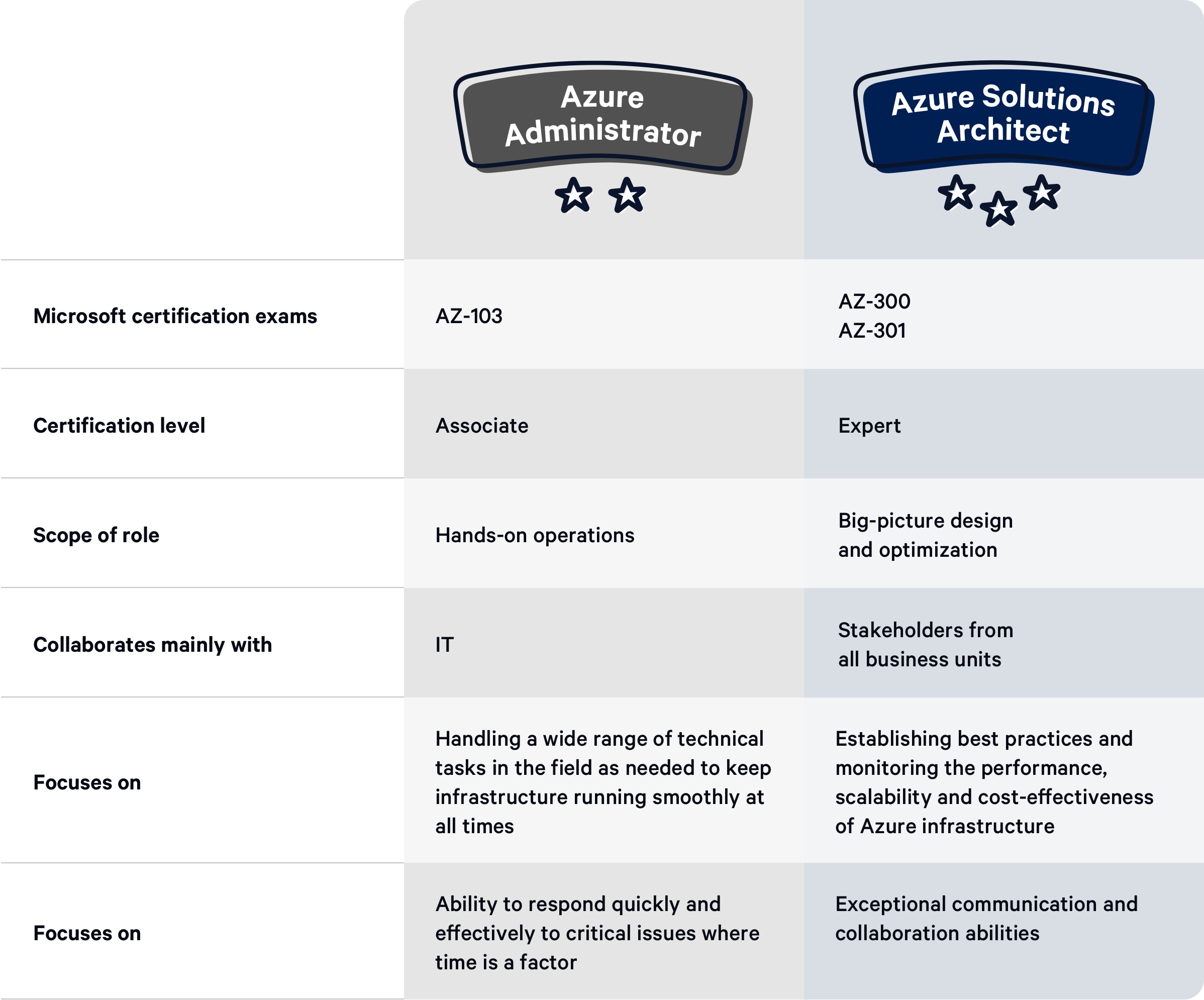 Azure Certifications comparison table
