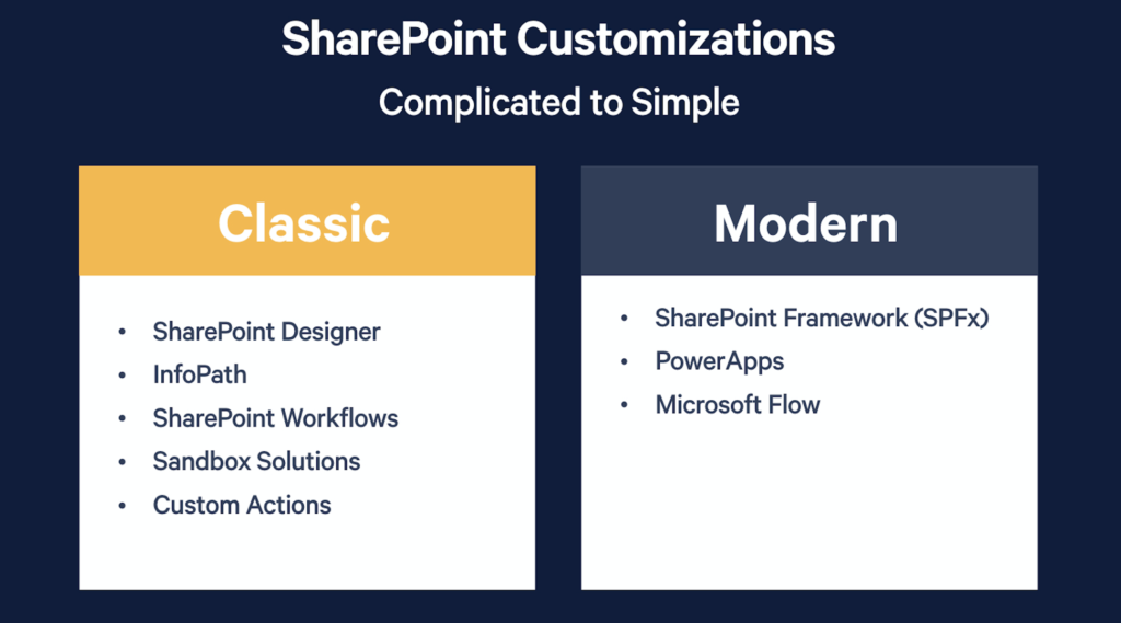 Slide comparing classic to modern experience in SharePoint