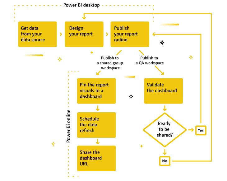 Diagram of how to create a Power BI dashboard.