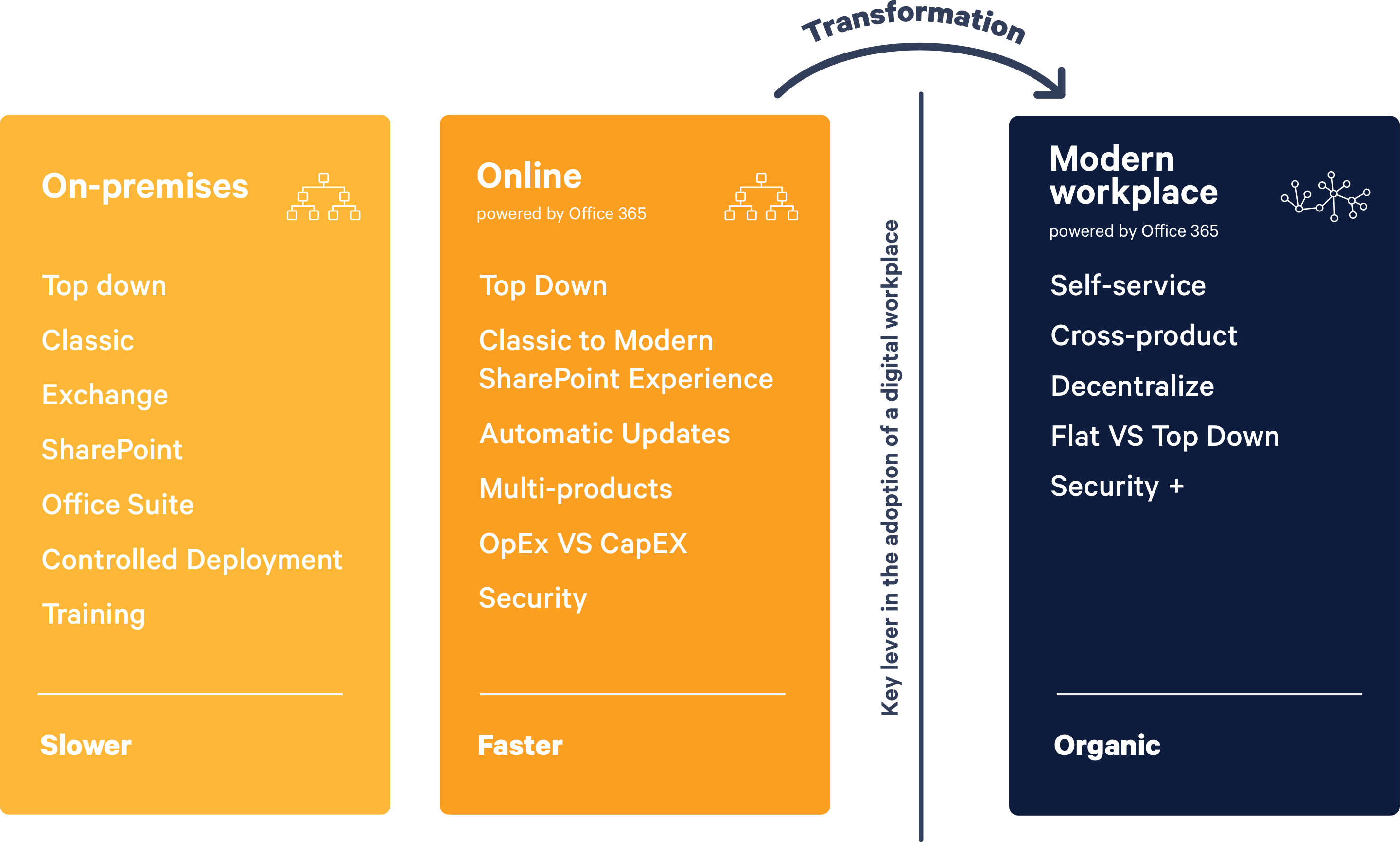 A grahic that shows a digital transformation to Modern Workplace