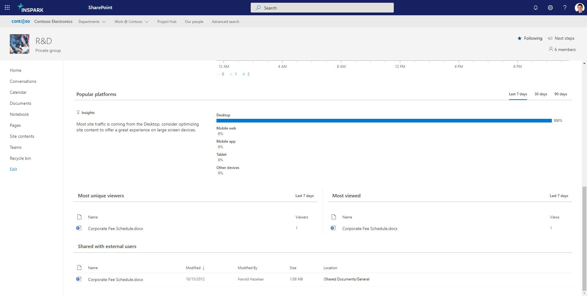 The current site usage page in SharePoint.