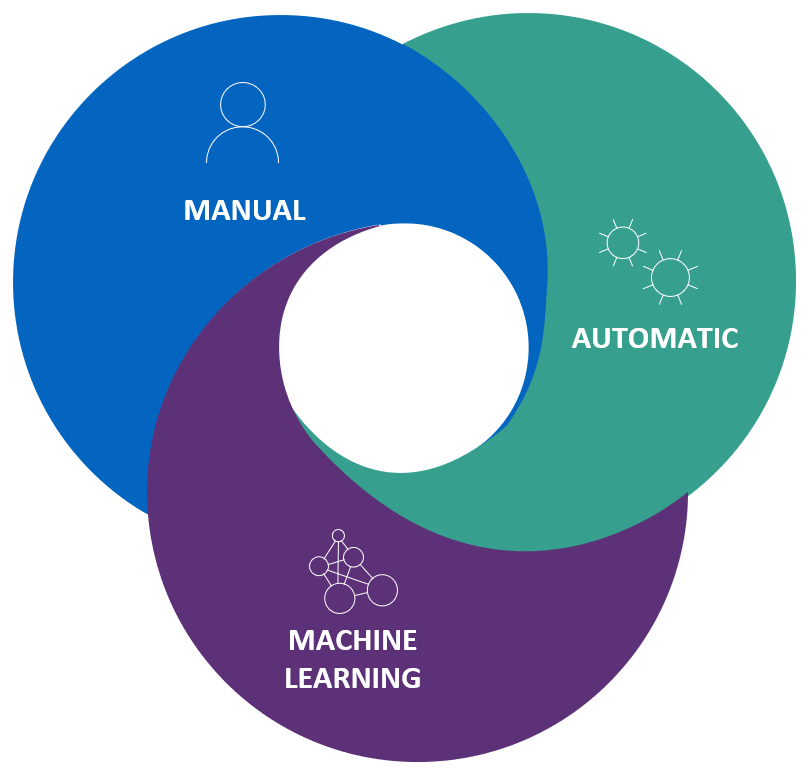 Retention can be applied manually, automatically, or using machine learning.