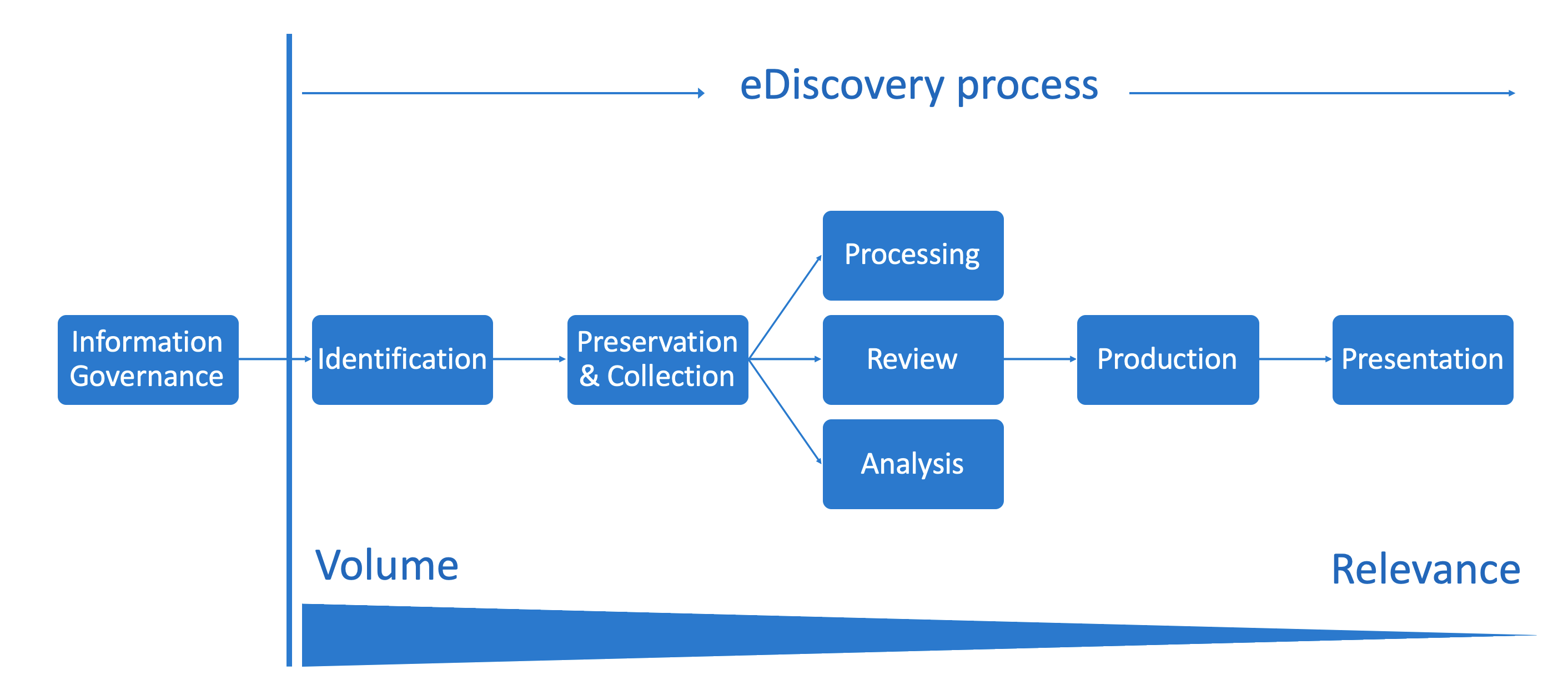 The electronic discovery reference model.
