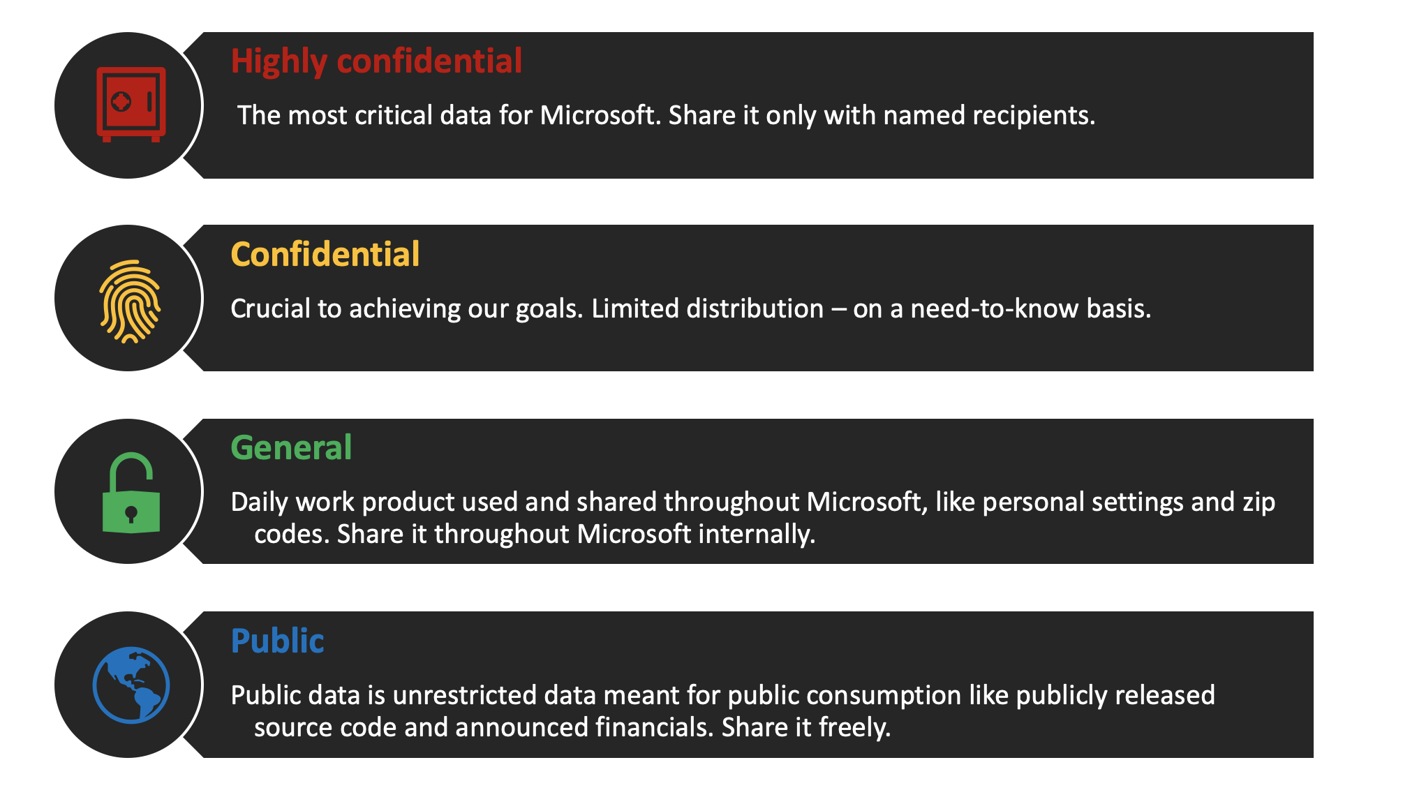 Microsoft's classification scheme.