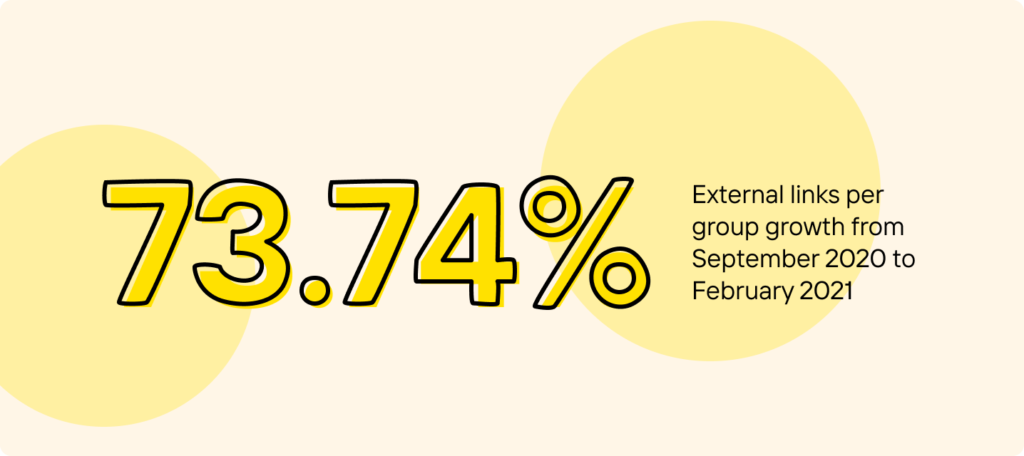73% increase in external links per group growth from September 2020 to February 2021