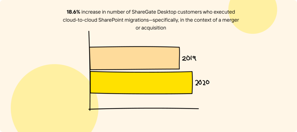 Increase Cloud To Cloud Migration Sgd