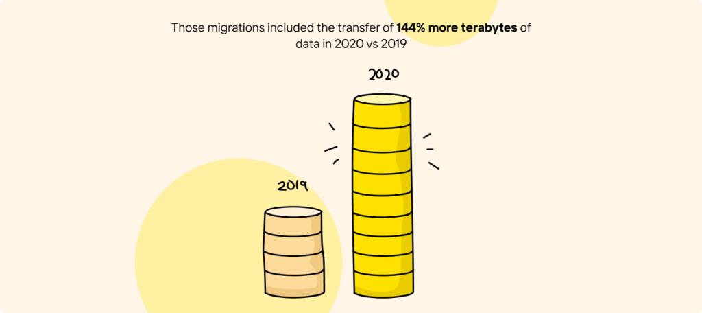 Increase Transfer Terabytes 1