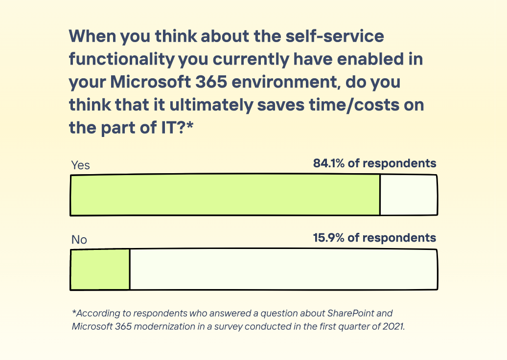 Illustrated graph showing that 84.1% of survey respondents think self-service features save time and money on the part of IT.