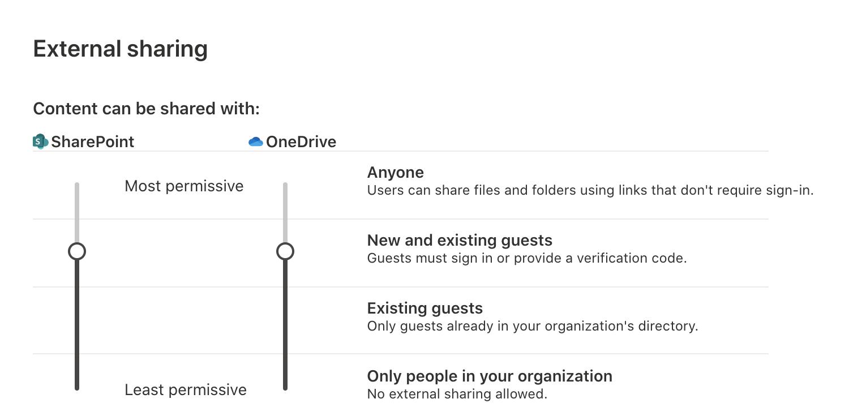 Screenshot showing external sharing settings in the SharePoint admin center.