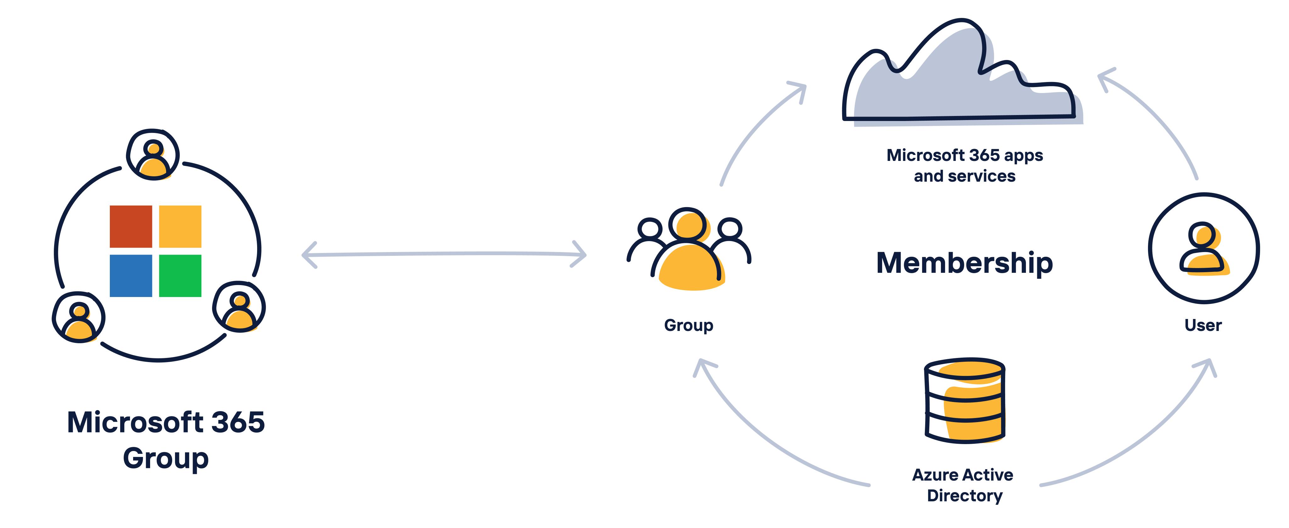 Azure Active Directory Microsoft 365 Groups