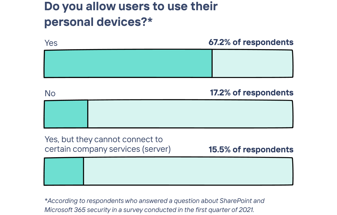 longdesc=Graph showing that 67.2% of respondents allow users to user their personal devices. Survey about SharePoint and Microsoft 365 security conducted in the first quarter of 2021.