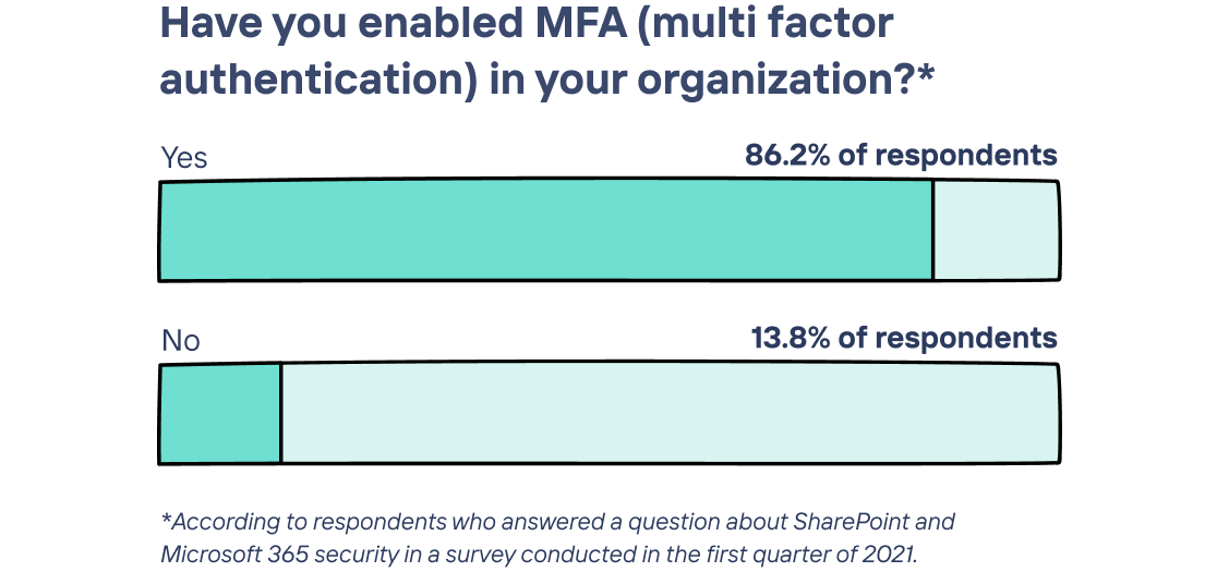 longdesc=Graph showing that 86.2% of respondents have enabled multi-factor authentication in their organization. Survey about SharePoint and Microsoft 365 security conducted in the first quarter of 2021.