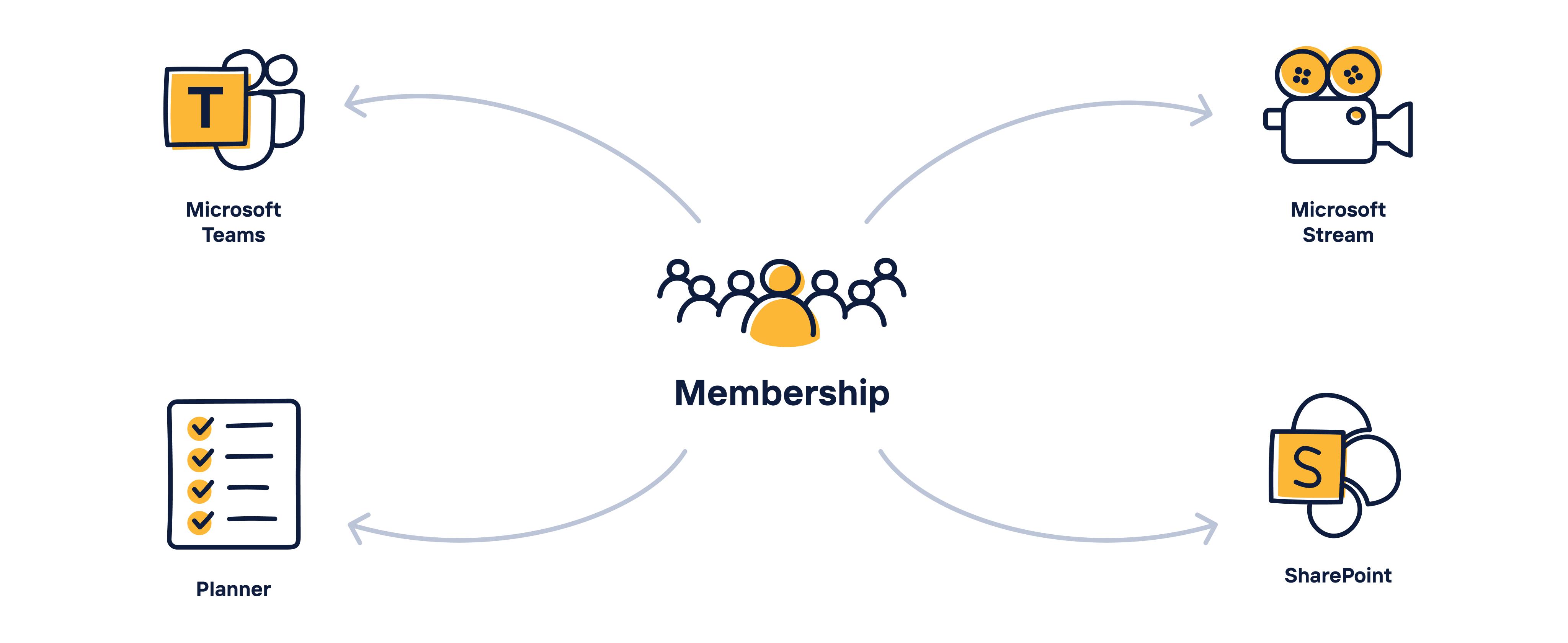 Microsoft 365 Groups Membership Services