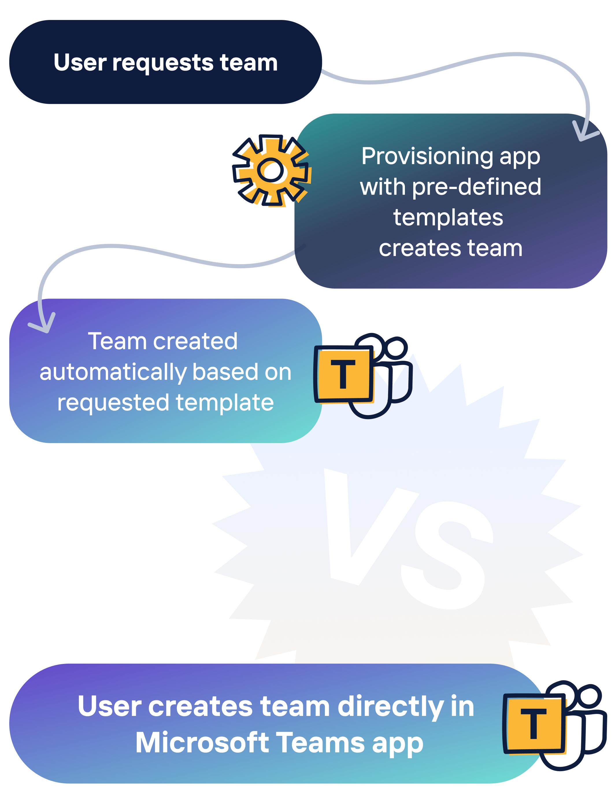 Provisioning vs Self Serve in Microsoft Teams