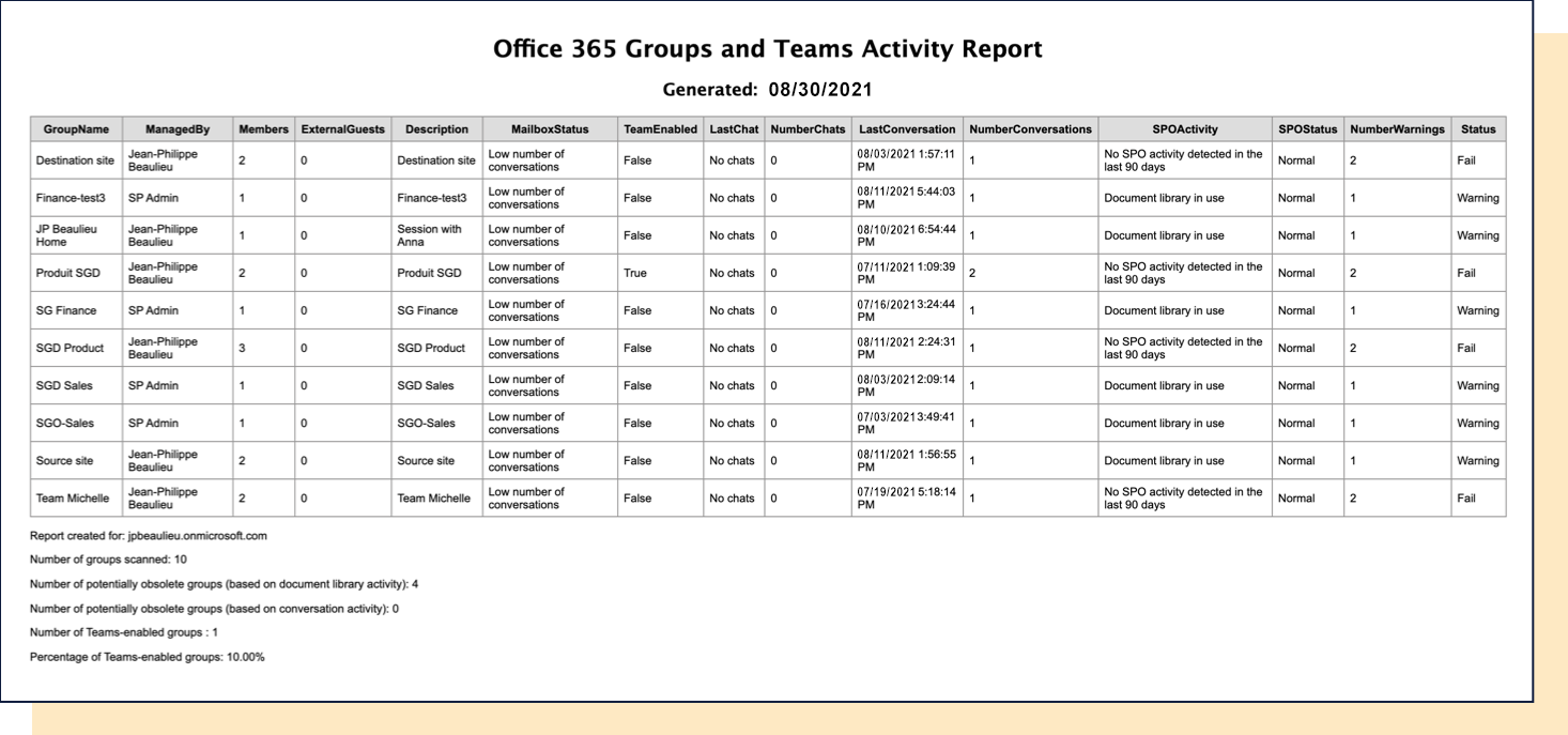 Office 365 Groups and Teams Activity Report example